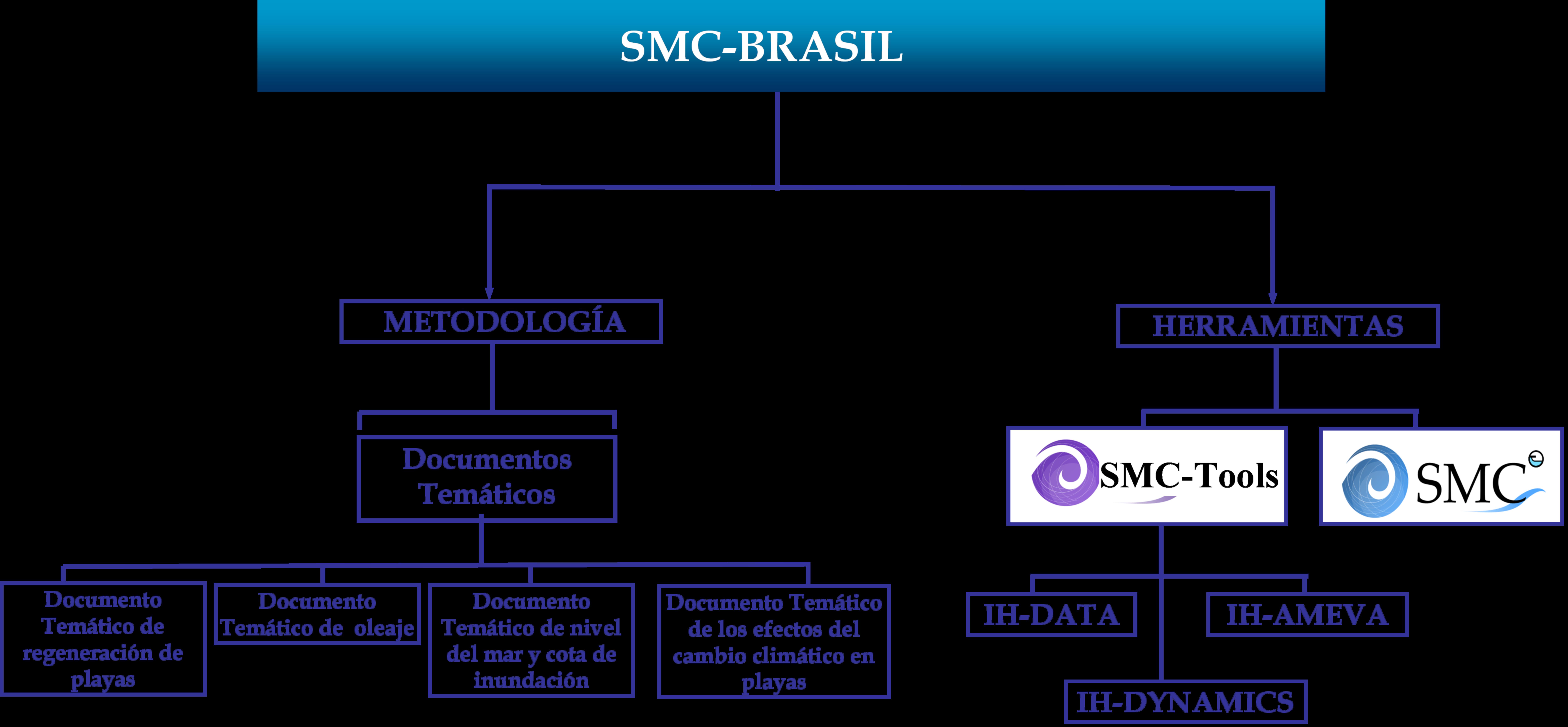 EstructuraSMC